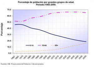 Venezuela en plena Transición Demográfica