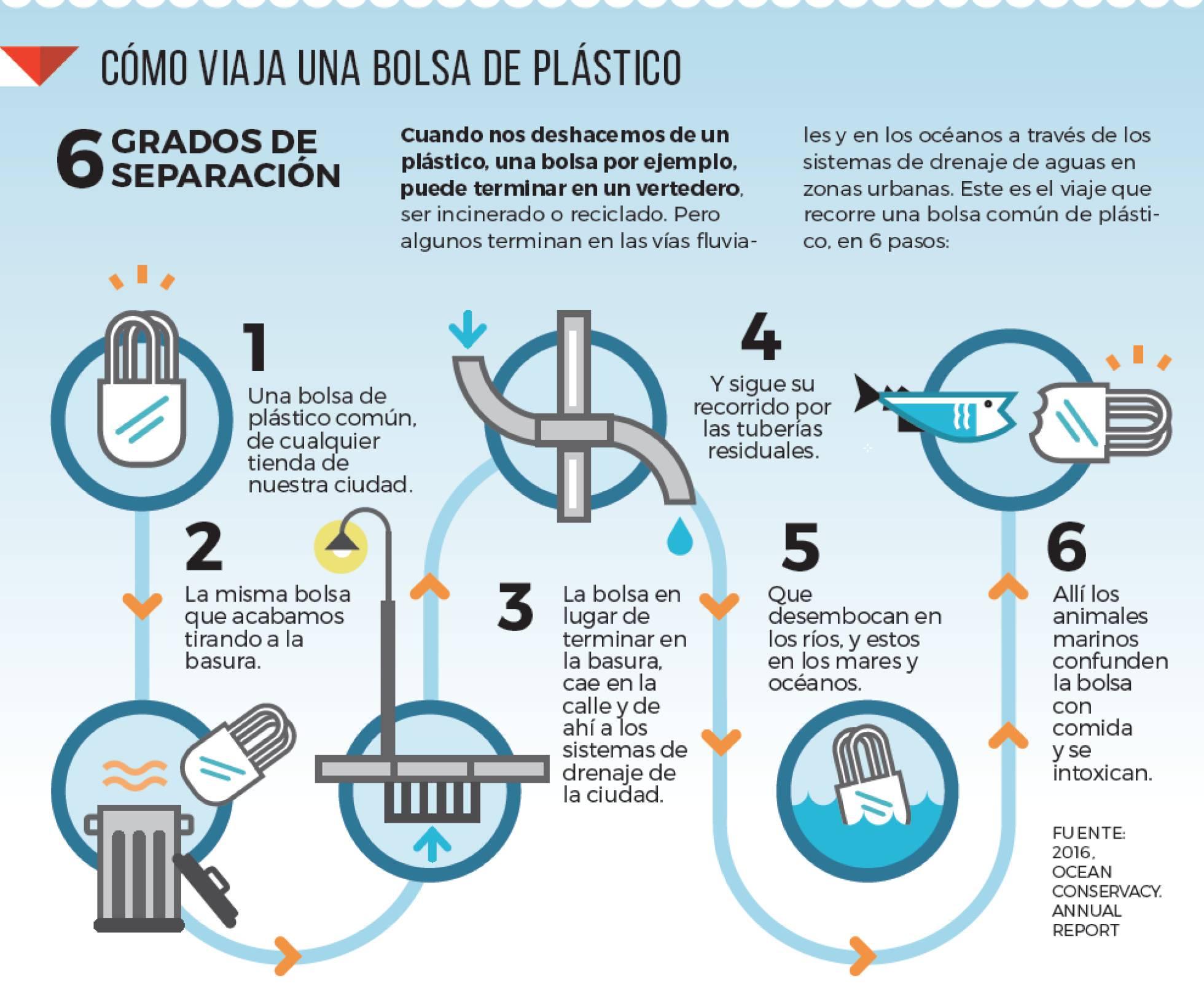 Infografia bolsas plasticas