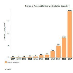 Latinoamérica a fuego lento: ¿por qué no avanzamos más en energía solar?