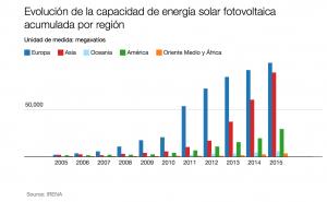 Desarrollo de la energía solar en Venezuela., vacilar es perderse