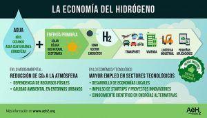 El hidrógeno es clave para reducir la contaminación de las grandes ciudades