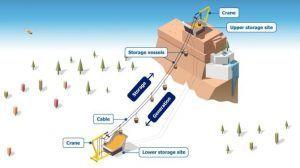 Crean alternativa para almacenamiento de energía en las montañas
